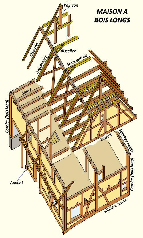 Volution de l 39 habitat alsacien Materiaux de construction d une maison